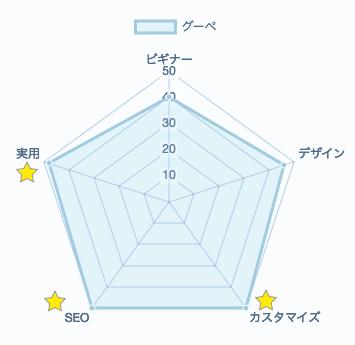 グーペの評価レーダーチャート