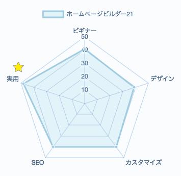 ホームページビルダー21の評価レーダーチャート