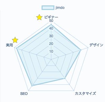 jimdoの評価レーダーチャート