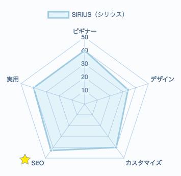 シリウスの評価レーダーチャート