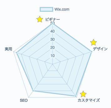 Wix.comの評価レーダーチャート