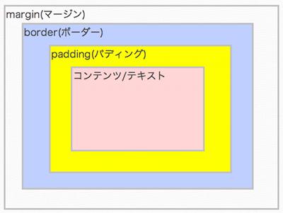 CSSのボックスイメージ