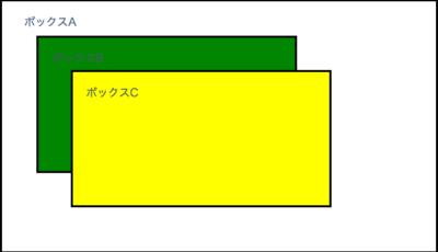 z-indexについて
