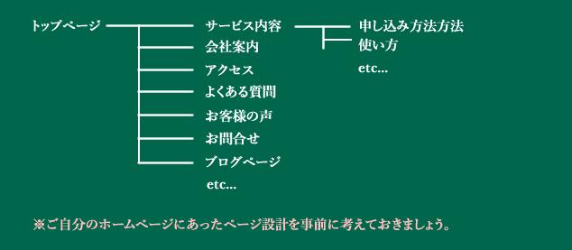 ホームページの設計方法①ディレクトリ構成