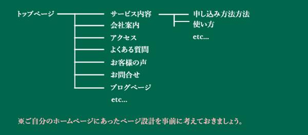 ホームページのディレクトリ構造の画像