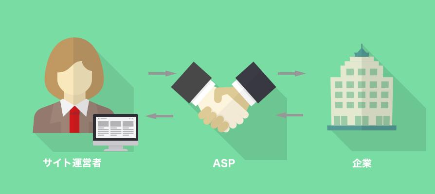 サイト運営者とASPが企業との提携をサポートする
